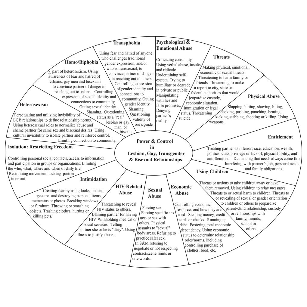LGBT Wheel