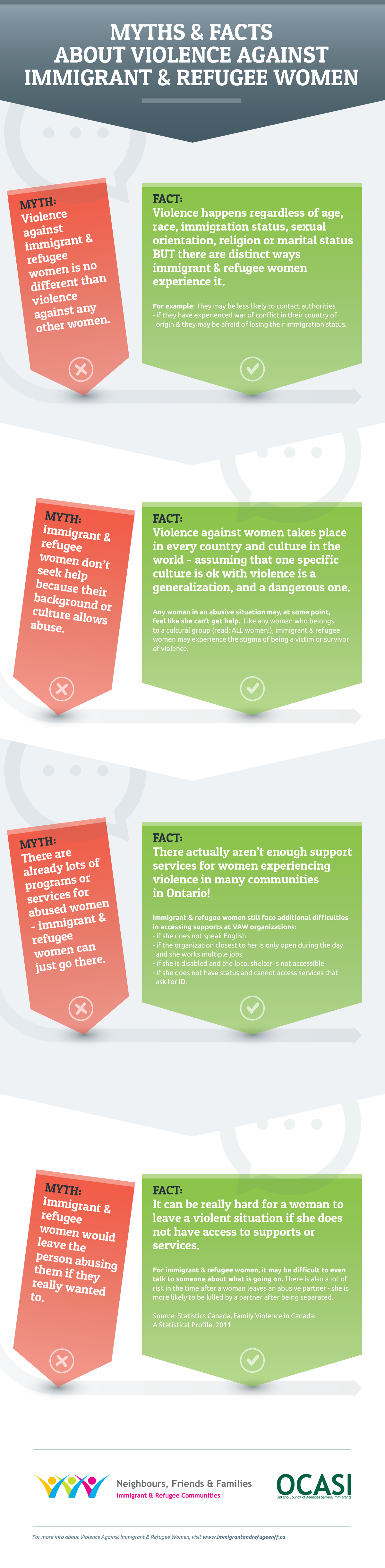 Infographic - Myths & facts about against immigrant & refugee women